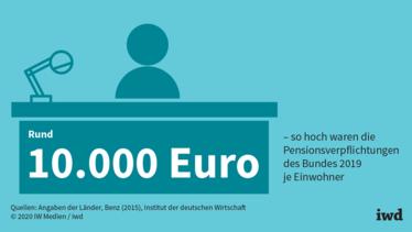 Pensionen setzen Bund und Ländern zu