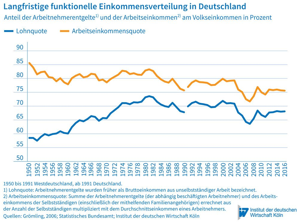 The Development of Macroeconomic Income Distribution in Germany ...